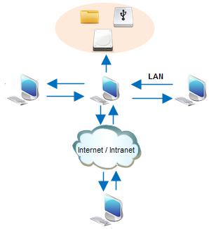 Cloud backup for multiple computers koramangala